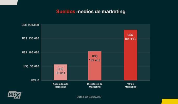 Marketing-Career-Guide_Blog-Graph-1_Spanish_1600x940