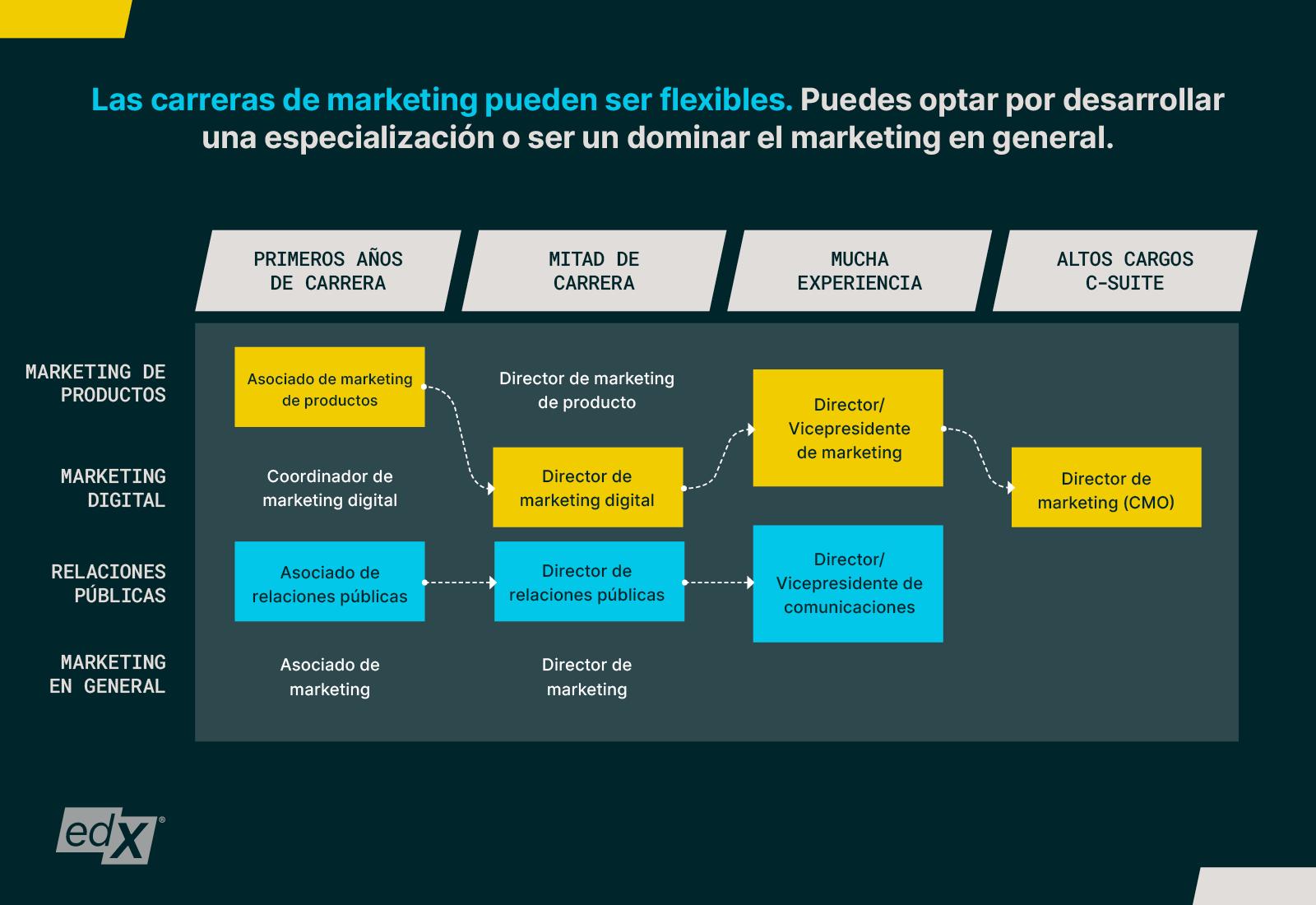 Marketing-Career-Guide_Blog-Graph-2_Spanish_1600x940